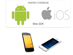 Android SDK vs iOS SDK.002