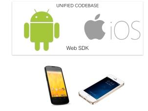 Android SDK vs iOS SDK.002